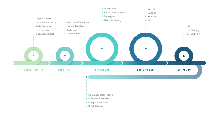 The 5D process: Discover, Define, Design, Develop and Deploy