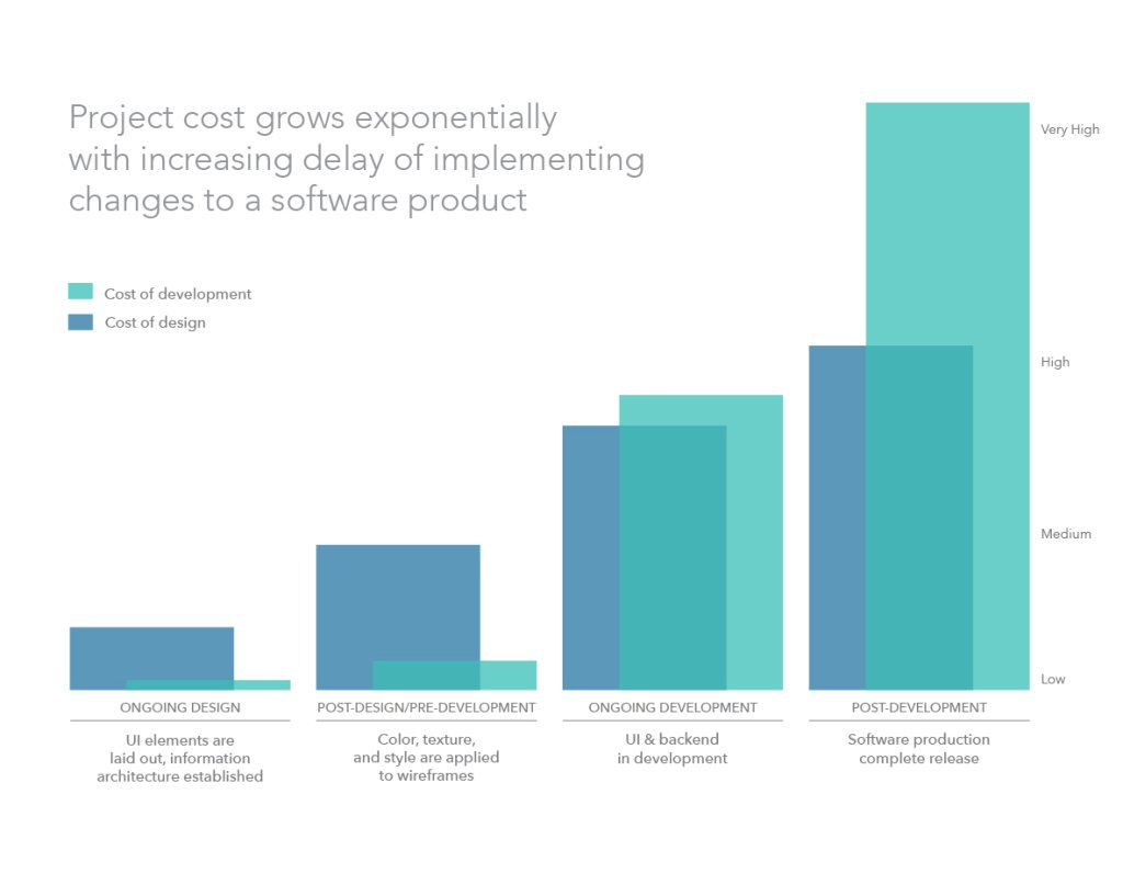 cost-of-design-changes-chart