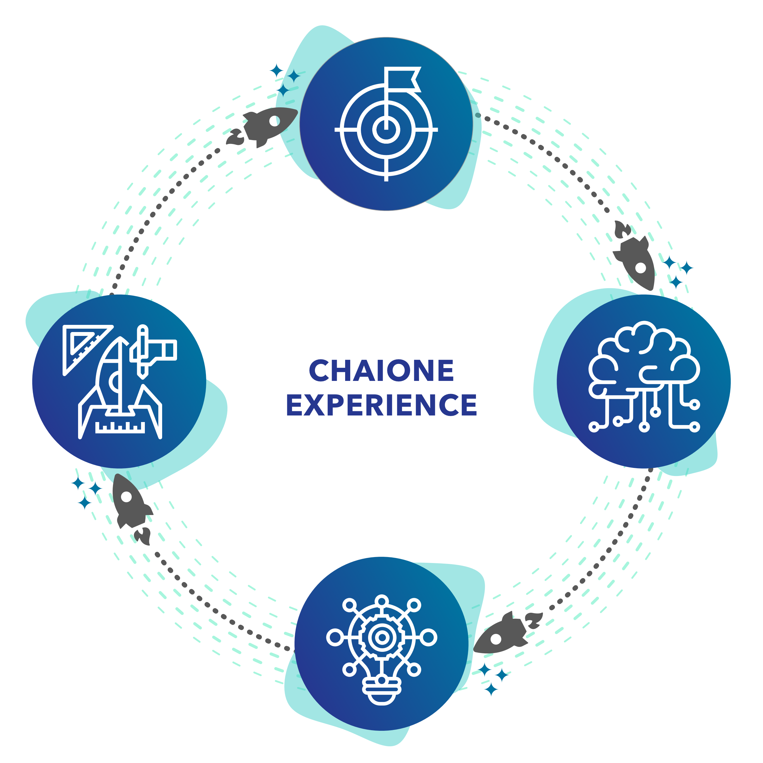 Graphic-ChaiOne Experience cyclical process