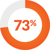 Graphic-73% of enterprises failed to provide business value from their digital transformation efforts